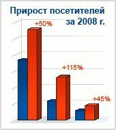 2008 — год динамичного развития отраслевых департаментов